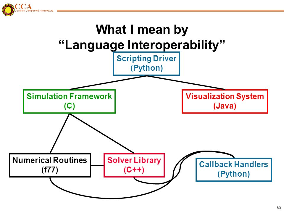 CCA Common Component Architecture 69 What I mean by Language Interoperability Simulation Framework (C) Solver Library (C++) Numerical Routines (f77) Scripting Driver (Python) Visualization System (Java) Callback Handlers (Python) Callback Handlers (Python)