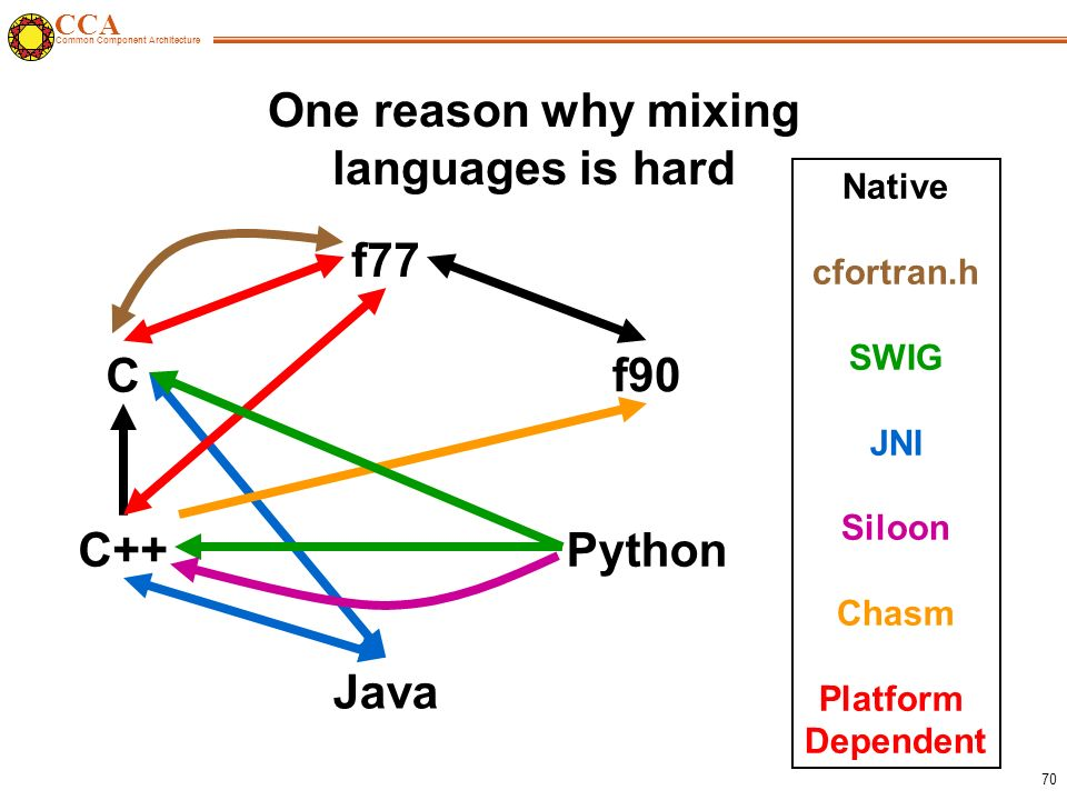 CCA Common Component Architecture 70 One reason why mixing languages is hard Native cfortran.h SWIG JNI Siloon Chasm Platform Dependent C C++ f77 f90 Python Java