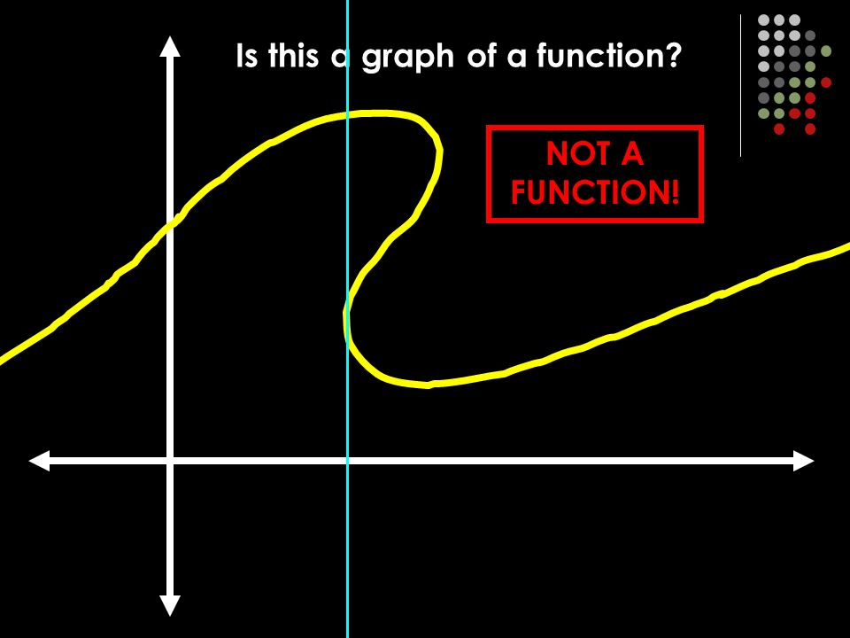 Is g(x) a function YES! Graph it! g(x) = -3x – 6 f (x) = mx + b linear function