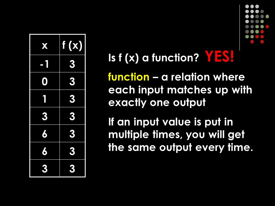 x (inputs) y (outputs) f relation – a pairing of input (domain) and output (range) numbers domain range Domain = D {1, 2, 3, 5, 8} Range = R {-1, 0, 1, 3, 6} independent dependent