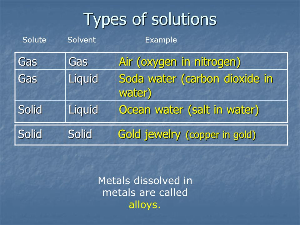 Types of solutions GasGas Air (oxygen in nitrogen) GasLiquid Soda water (carbon dioxide in water) SolidLiquid Ocean water (salt in water) SoluteSolventExampleSolidSolid Gold jewelry (copper in gold) Metals dissolved in metals are called alloys.