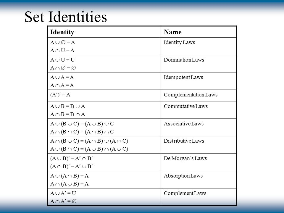 Set Identities IdentityName A   = A A  U = A Identity Laws A  U = U A   =  Domination Laws A  A = A A  A = A Idempotent Laws (A) = A Complementation Laws A  B = B  A A  B = B  A Commutative Laws A  (B  C) = (A  B)  C A  (B  C) = (A  B)  C Associative Laws A  (B  C) = (A  B)  (A  C) A  (B  C) = (A  B)  (A  C) Distributive Laws (A  B) = A  B (A  B) = A  B De Morgan's Laws A  (A  B) = A A  (A  B) = A Absorption Laws A  A = U A  A =  Complement Laws