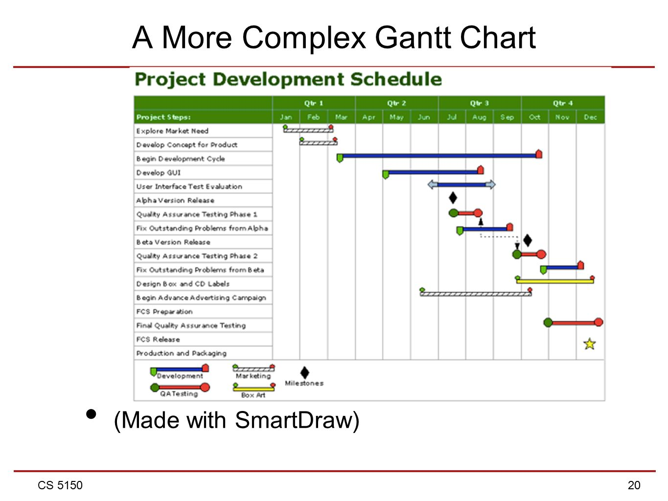 Cs 5150 software engineering lecture 6 project management ppt 20 cs 5150 20 a more complex gantt chart made with smartdraw geenschuldenfo Image collections