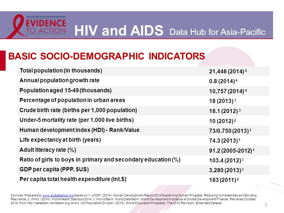 HIV and AIDS Data Hub for Asia-Pacific 3 BASIC SOCIO-DEMOGRAPHIC INDICATORS Total population (in thousands) 21,446 (2014) 4 Annual population growth rate 0.8 (2014) 4 Population aged 15-49 (thousands) 10,757 (2014) 4 Percentage of population in urban areas 18 (2013) 3 Crude birth rate (births per 1,000 population) 18.1 (2012) 3 Under-5 mortality rate (per 1,000 live births) 10 (2012) 2 Human development index (HDI) - Rank/Value 73/0.750 (2013) 1 Life expectancy at birth (years) 74.3 (2013) 1 Adult literacy rate (%) 91.2 (2005-2012) 1 Ratio of girls to boys in primary and secondary education (%) 103.4 (2012) 3 GDP per capita (PPP, $US) 3,280 (2013) 3 Per capita total health expenditure (Int.$) 183 (2011) 2 Sources: Prepared by www.aidsdatahub.org based on 1.