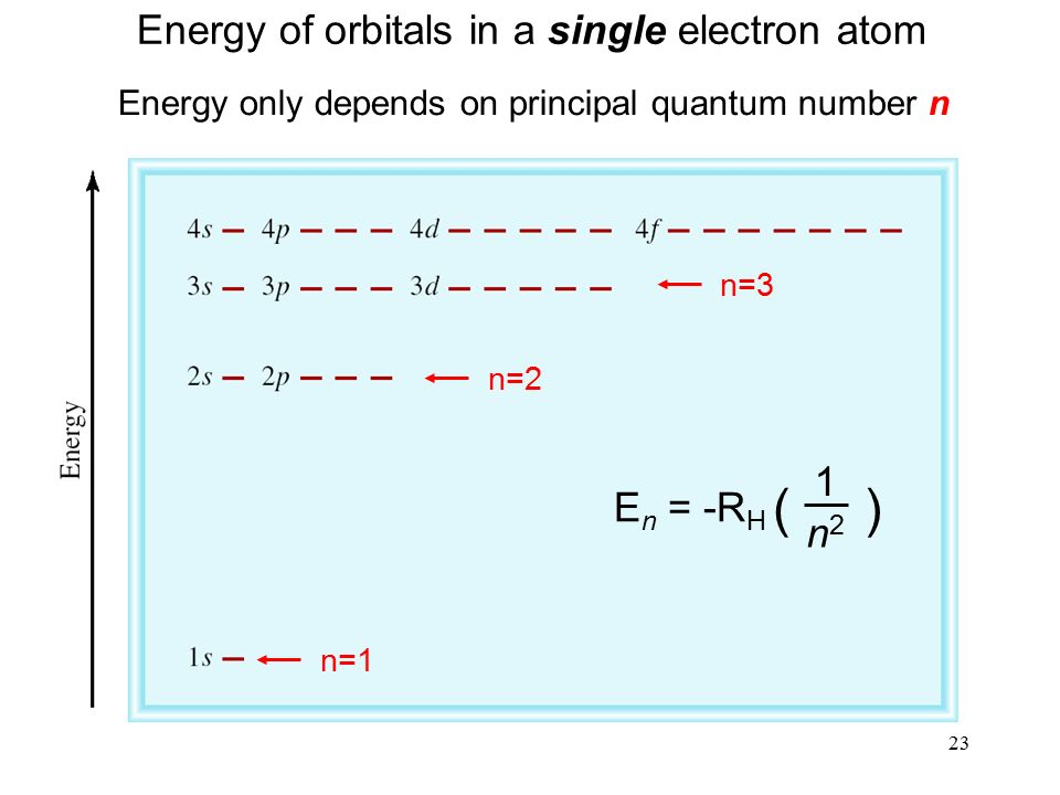 23 Energy of orbitals in a single electron atom Energy only depends on principal quantum number n E n = -R H ( ) 1 n2n2 n=1 n=2 n=3