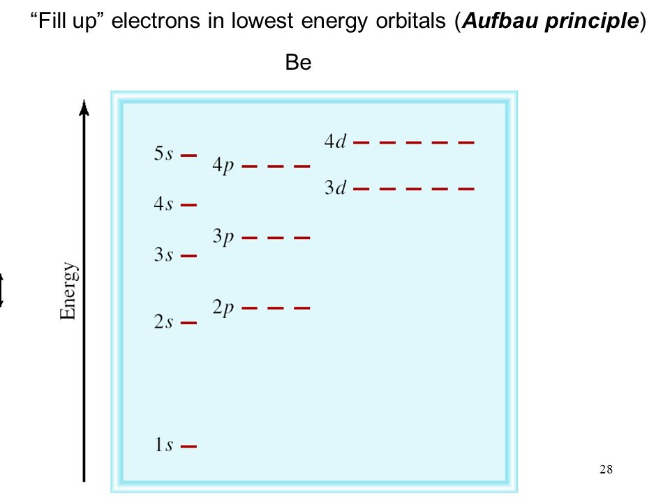 28 Fill up electrons in lowest energy orbitals (Aufbau principle) Be