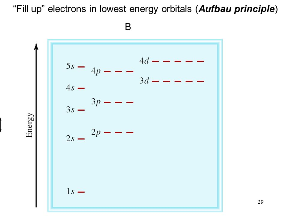 29 Fill up electrons in lowest energy orbitals (Aufbau principle) B