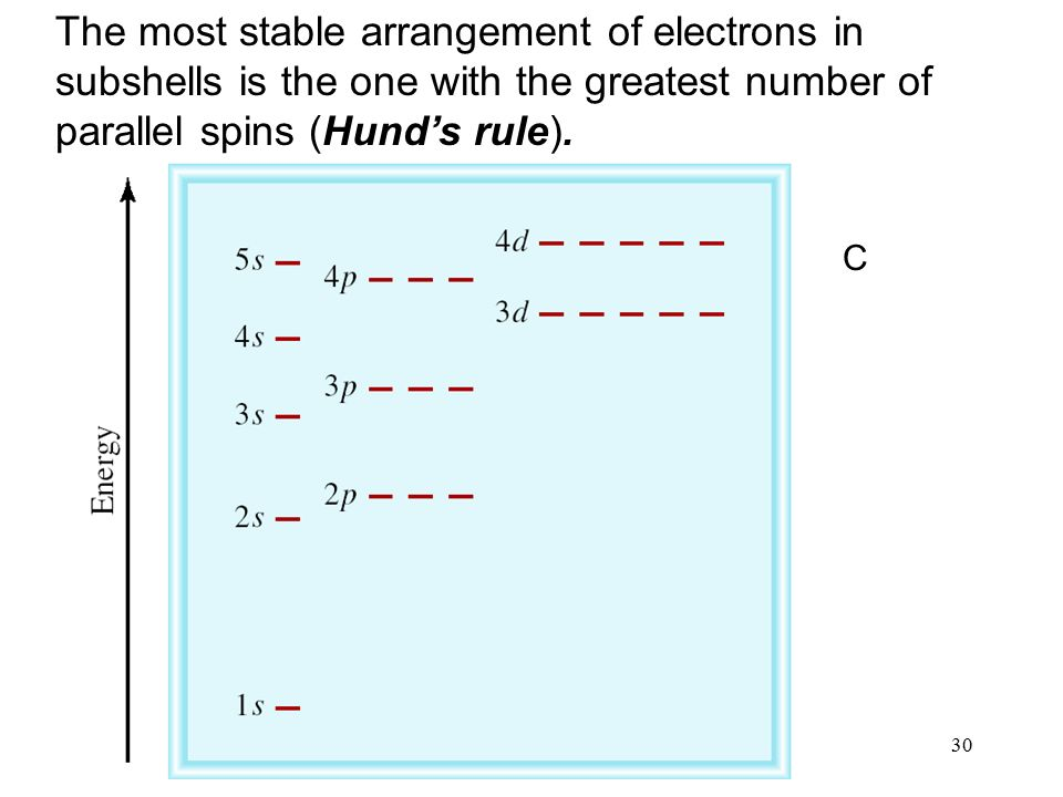 30 The most stable arrangement of electrons in subshells is the one with the greatest number of parallel spins (Hund's rule).