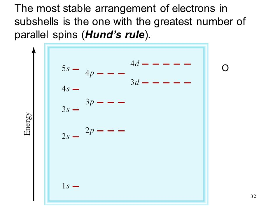 32 The most stable arrangement of electrons in subshells is the one with the greatest number of parallel spins (Hund's rule).