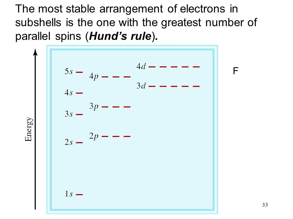 33 The most stable arrangement of electrons in subshells is the one with the greatest number of parallel spins (Hund's rule).