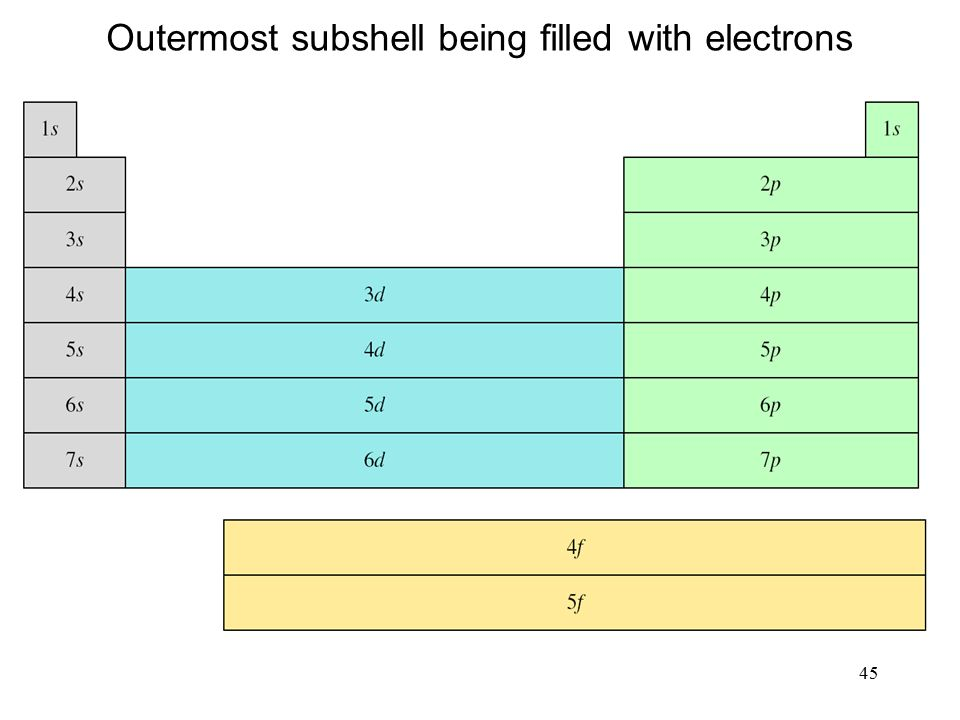 45 Outermost subshell being filled with electrons