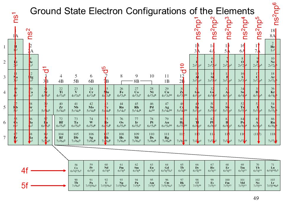 49 ns 1 ns 2 ns 2 np 1 ns 2 np 2 ns 2 np 3 ns 2 np 4 ns 2 np 5 ns 2 np 6 d1d1 d5d5 d 10 4f 5f Ground State Electron Configurations of the Elements