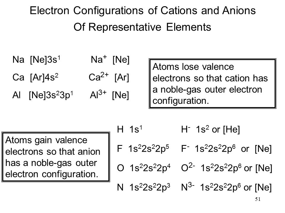 51 Electron Configurations of Cations and Anions Na [Ne]3s 1 Na + [Ne] Ca [Ar]4s 2 Ca 2+ [Ar] Al [Ne]3s 2 3p 1 Al 3+ [Ne] Atoms lose valence electrons so that cation has a noble-gas outer electron configuration.