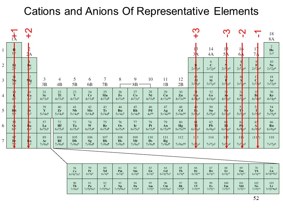 Cations and Anions Of Representative Elements