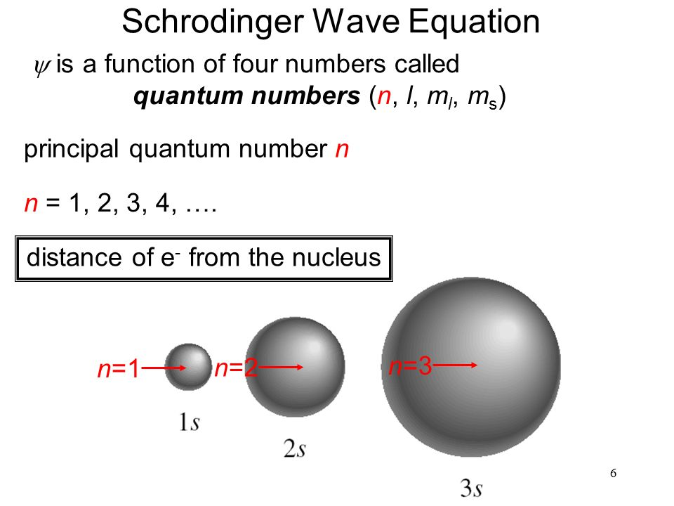 6 Schrodinger Wave Equation  is a function of four numbers called quantum numbers (n, l, m l, m s ) principal quantum number n n = 1, 2, 3, 4, ….