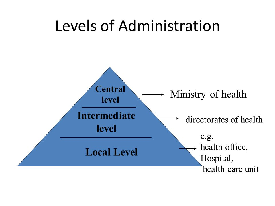 Levels of Administration Central level Intermediate level Local Level Ministry of health directorates of health e.g. health office, Hospital, health c
