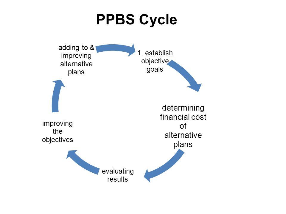 1. establish objective goals determining financial cost of alternative plans evaluating results improving the objectives adding to & improving alterna