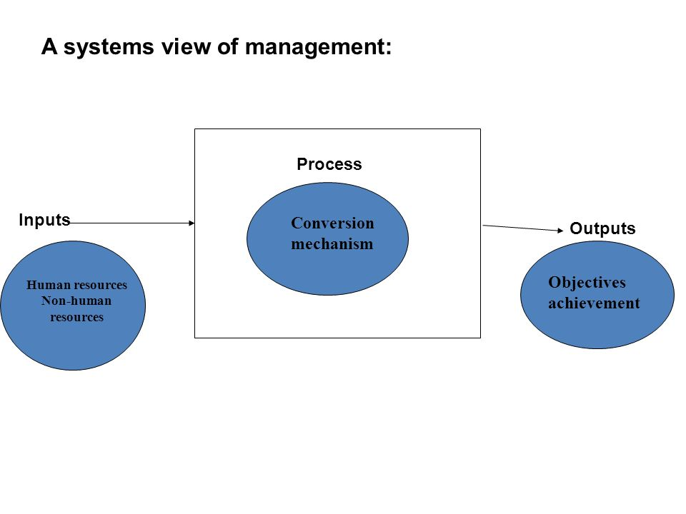 Process Inputs Outputs A systems view of management: Human resources Non-human resources Conversion mechanism Objectives achievement