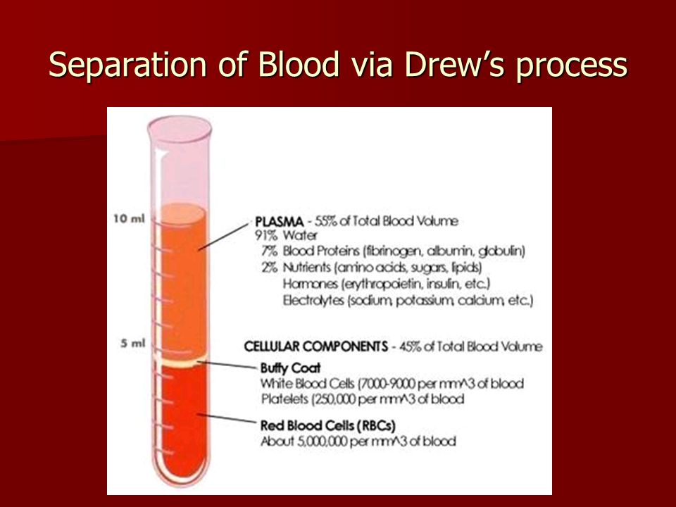 Separation of Blood via Drew's process
