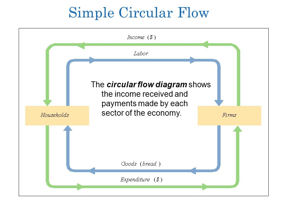Aggregate demand and the powerful consumer chapter ppt download 10 simple circular flow the circular flow diagram shows the income received and payments made by each sector of the economy ccuart Image collections