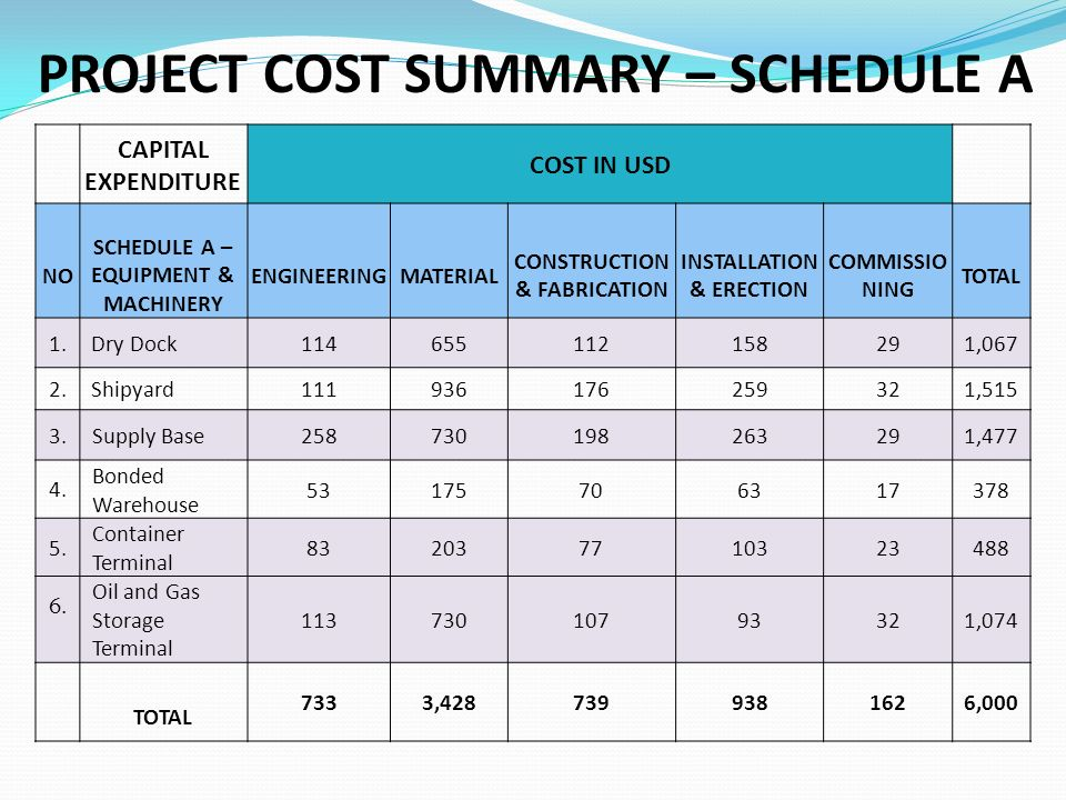 PROJECT COST SUMMARY – SCHEDULE A CAPITAL EXPENDITURE COST IN USD NO SCHEDULE A – EQUIPMENT & MACHINERY ENGINEERING MATERIAL CONSTRUCTION & FABRICATION INSTALLATION & ERECTION COMMISSIO NING TOTAL 1.