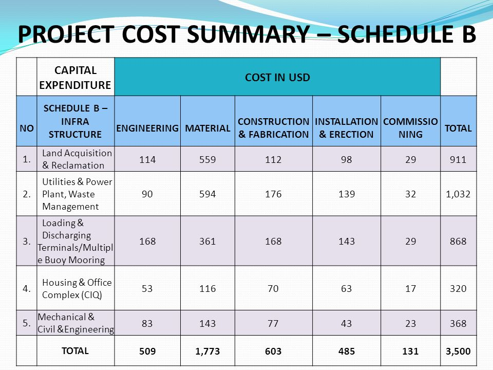 PROJECT COST SUMMARY – SCHEDULE B CAPITAL EXPENDITURE COST IN USD NO SCHEDULE B – INFRA STRUCTURE ENGINEERING MATERIAL CONSTRUCTION & FABRICATION INSTALLATION & ERECTION COMMISSIO NING TOTAL 1.