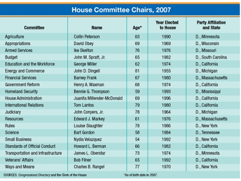 Types of Committees Joint Committees – have members of both the House and Senate  Conference Committees – compromise different versions of bills between House and Senate