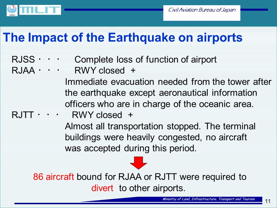 Civil Aviation Bureau of Japan Ministry of Land, Infrastructure, Transport and Tourism The Impact of the Earthquake on airports 11 RJSS ・・・ Complete loss of function of airport RJAA ・・・ RWY closed + Immediate evacuation needed from the tower after the earthquake except aeronautical information officers who are in charge of the oceanic area.