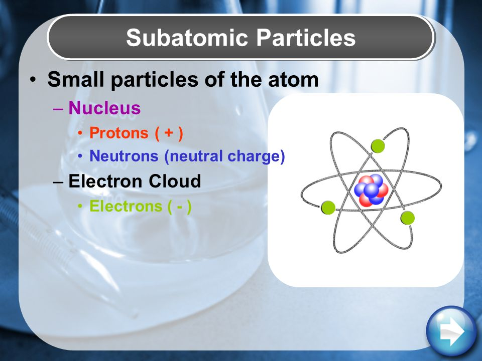 Small particles of the atom –Nucleus Protons ( + ) Neutrons (neutral charge) –Electron Cloud Electrons ( - ) Subatomic Particles
