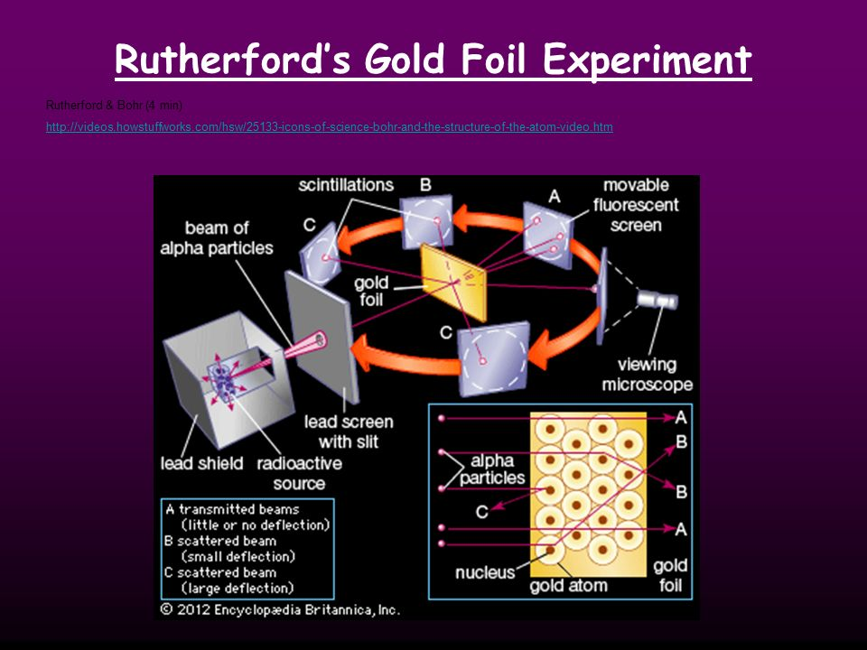 Rutherford's Gold Foil Experiment Rutherford & Bohr (4 min)