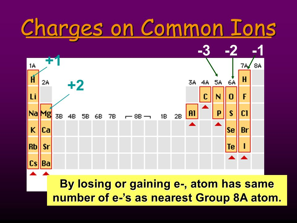 Ion Practice State the number of protons, neutrons, and electrons in each of these ions.