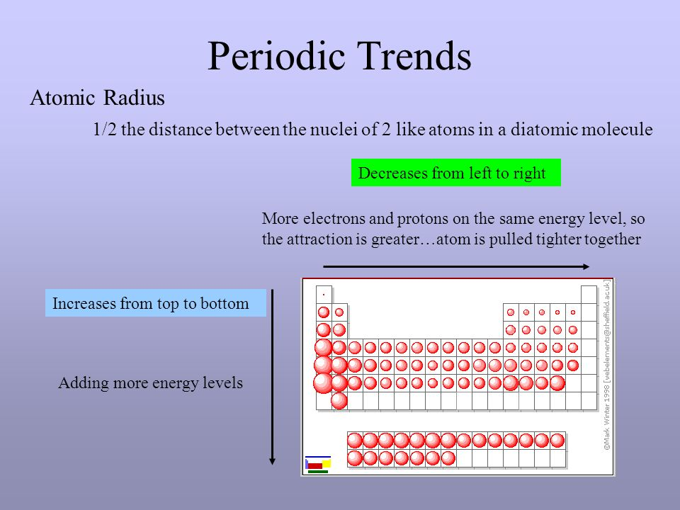 Periodic table alkali metals group 1a alkaline metals group 2a 2 periodic trends atomic radius urtaz Images