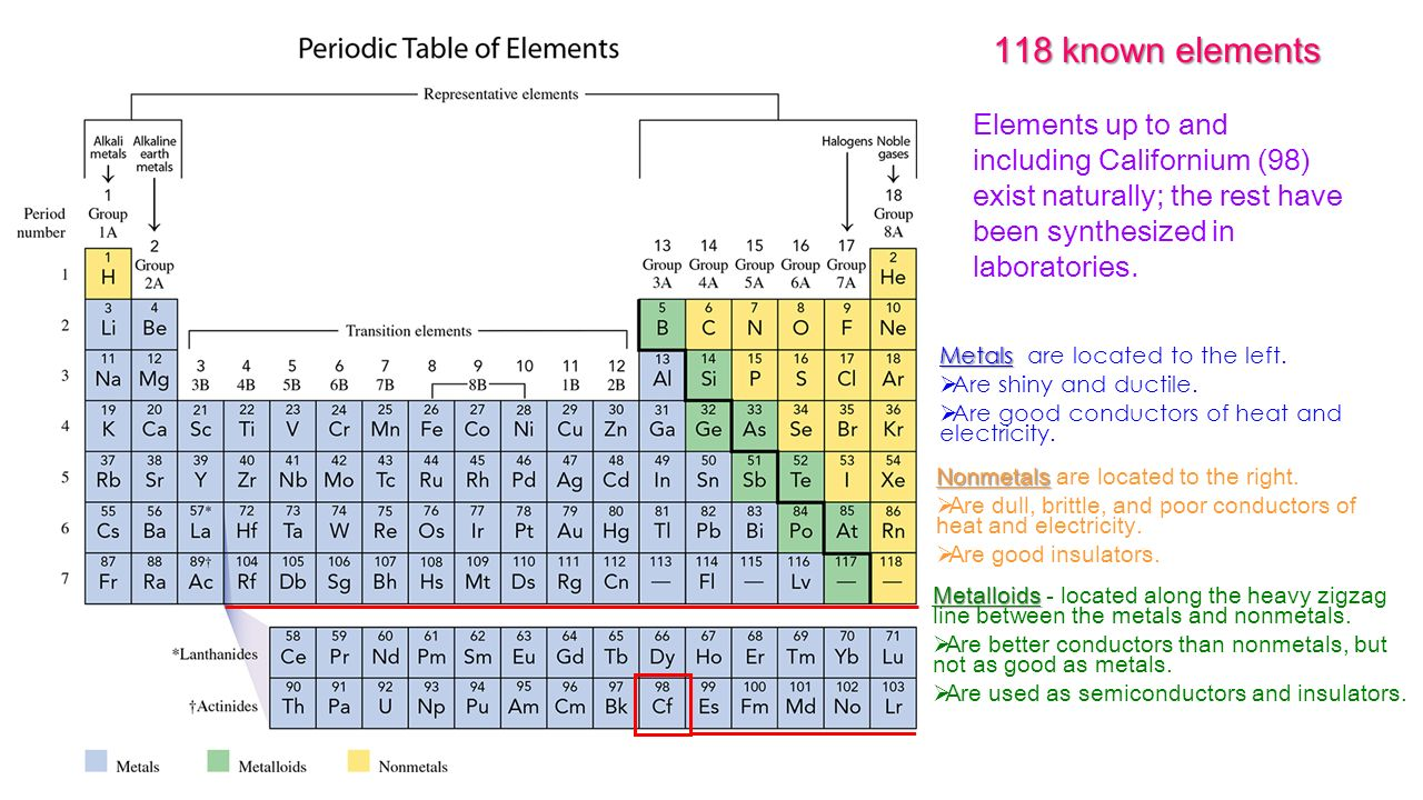 Where are nonmetals located in the periodic table gallery 118 known elements elements up to and including californium 98 1 118 gamestrikefo gallery gamestrikefo Images