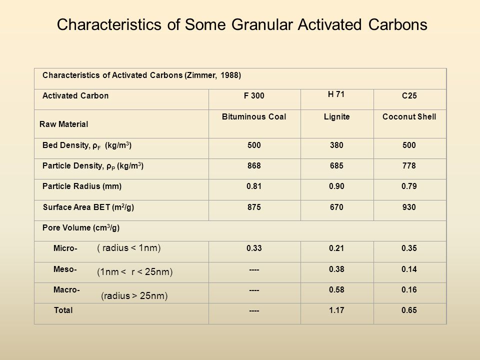 Characteristics of Some Granular Activated Carbons Characteristics of Activated Carbons (Zimmer, 1988) Activated CarbonF 300 H 71 C25 Raw Material Bituminous CoalLigniteCoconut Shell Bed Density, ρ F (kg/m 3 ) Particle Density, ρ P (kg/m 3 ) Particle Radius (mm) Surface Area BET (m 2 /g) Pore Volume (cm 3 /g) Micro Meso Macro Total ( radius < 1nm) (1nm < r < 25nm) (radius > 25nm)