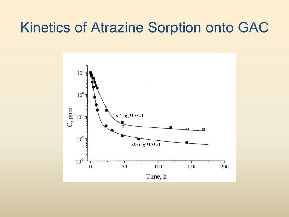 Kinetics of Atrazine Sorption onto GAC