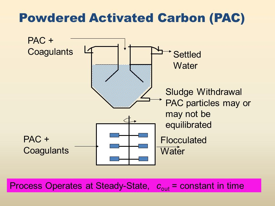 PAC + Coagulants Sludge Withdrawal PAC particles may or may not be equilibrated Settled Water PAC + Coagulants Flocculated Water Powdered Activated Carbon (PAC) Process Operates at Steady-State, c out = constant in time