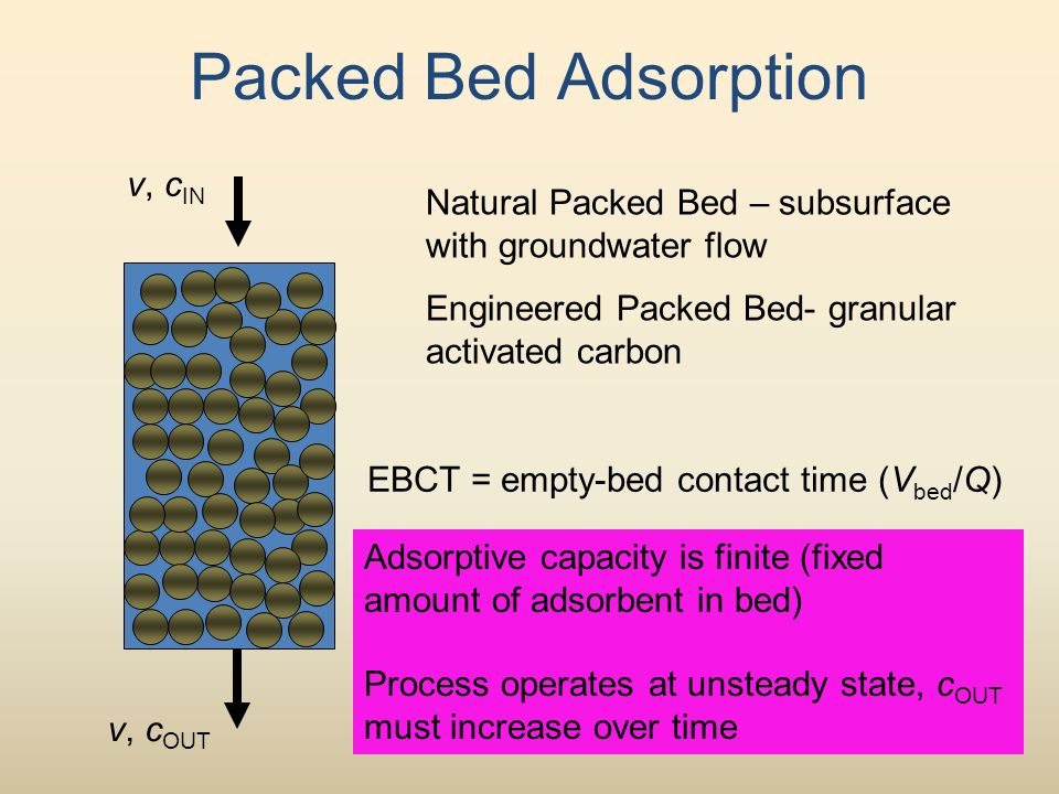 Packed Bed Adsorption v, c IN Natural Packed Bed – subsurface with groundwater flow Engineered Packed Bed- granular activated carbon EBCT = empty-bed contact time (V bed /Q) v, c OUT Adsorptive capacity is finite (fixed amount of adsorbent in bed) Process operates at unsteady state, c OUT must increase over time