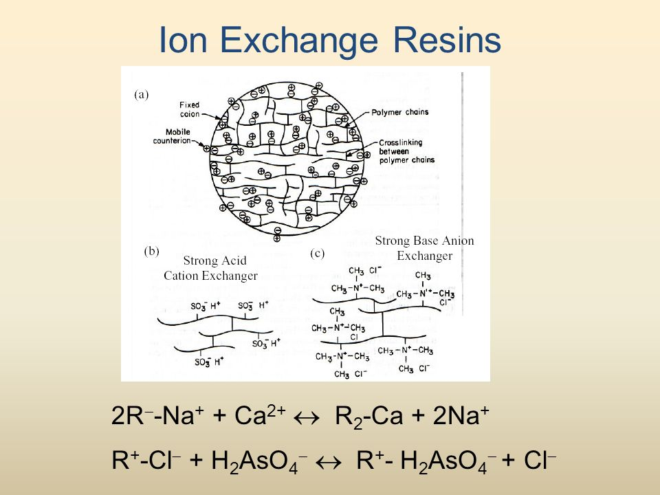Ion Exchange Resins 2R  -Na + + Ca 2+  R 2 -Ca + 2Na + R + -Cl  + H 2 AsO 4   R + - H 2 AsO 4  + Cl 