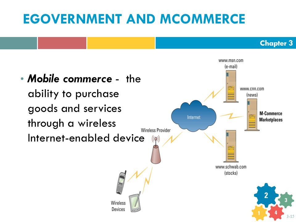 Chapter 3 3-15 EGOVERNMENT AND MCOMMERCE Mobile commerce - the ability to purchase goods and services through a wireless Internet-enabled device