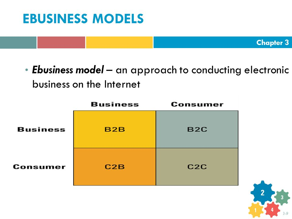 Chapter 3 3-9 EBUSINESS MODELS Ebusiness model – an approach to conducting electronic business on the Internet