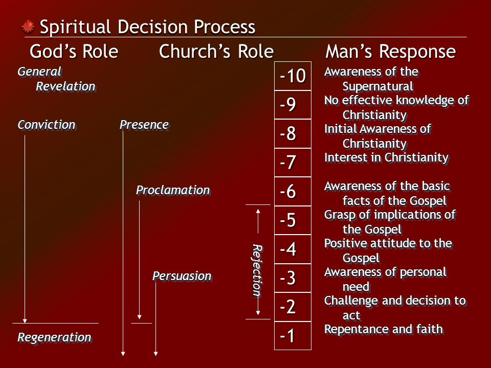Spiritual Decision Process Awareness of the Supernatural No effective knowledge of Christianity Initial Awareness of Christianity Interest in Christianity Awareness of the basic facts of the Gospel Grasp of implications of the Gospel Positive attitude to the Gospel Awareness of personal need Challenge and decision to act Repentance and faith General Revelation ConvictionConvictionPresencePresence ProclamationProclamation PersuasionPersuasion RejectionRejection RegenerationRegeneration God's Role Church's Role Man's Response