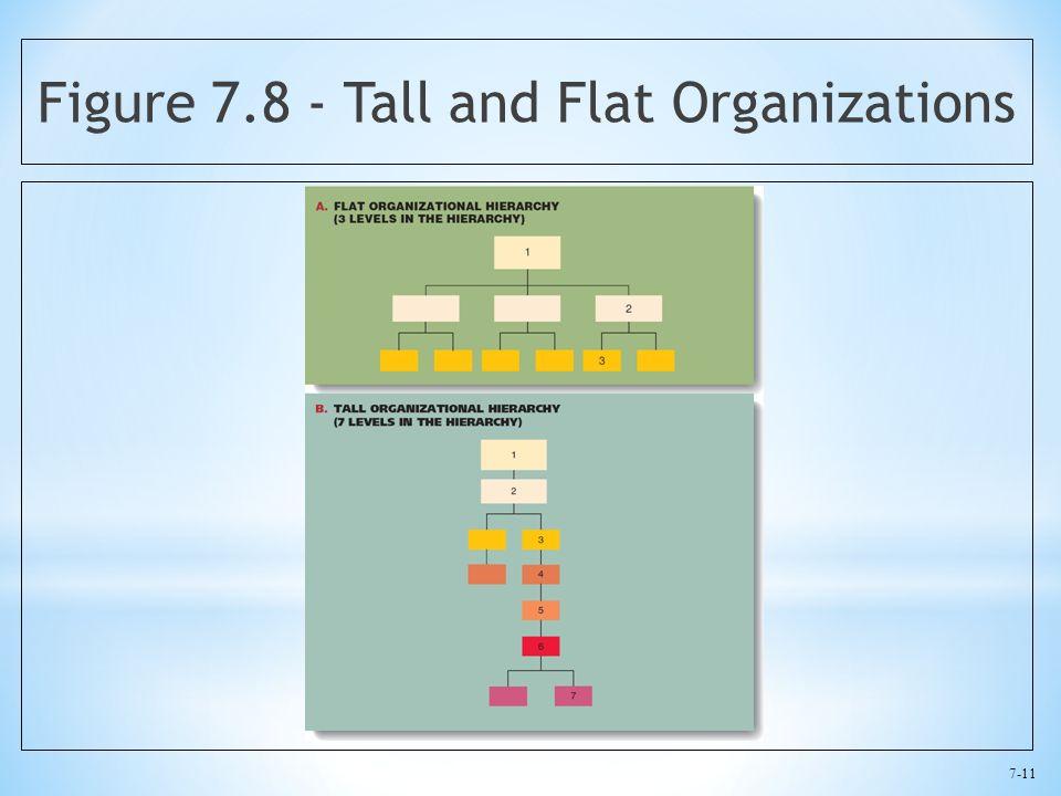 7-11 Figure 7.8 - Tall and Flat Organizations