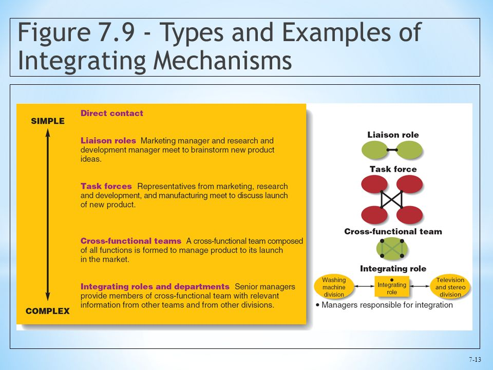 7-13 Figure 7.9 - Types and Examples of Integrating Mechanisms