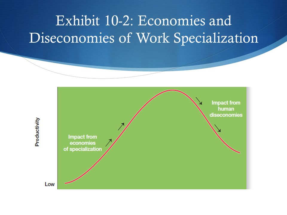 Exhibit 10-2: Economies and Diseconomies of Work Specialization