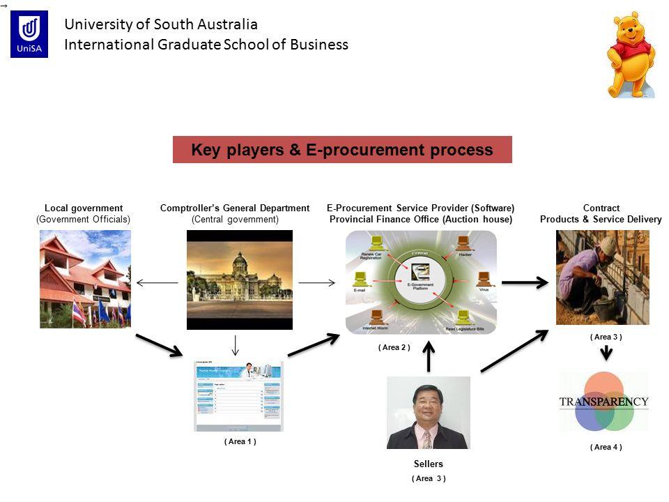 central e procurement