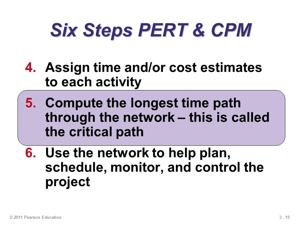 3 - 15© 2011 Pearson Education Six Steps PERT & CPM 4.Assign time and/or cost estimates to each activity 5.Compute the longest time path through the network – this is called the critical path 6.Use the network to help plan, schedule, monitor, and control the project