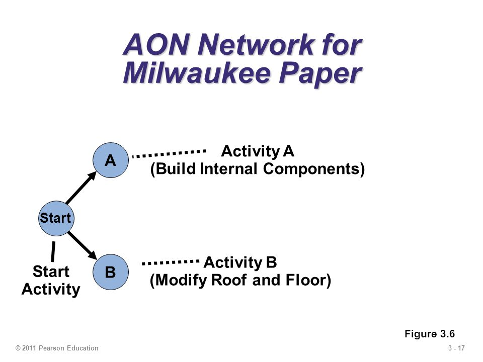 3 - 17© 2011 Pearson Education AON Network for Milwaukee Paper A Start B Start Activity Activity A (Build Internal Components) Activity B (Modify Roof and Floor) Figure 3.6