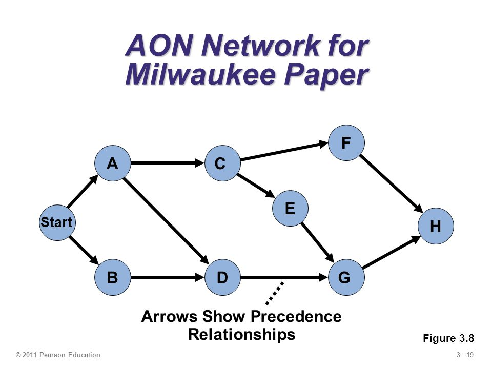 3 - 19© 2011 Pearson Education AON Network for Milwaukee Paper G E F H C A Start DB Arrows Show Precedence Relationships Figure 3.8