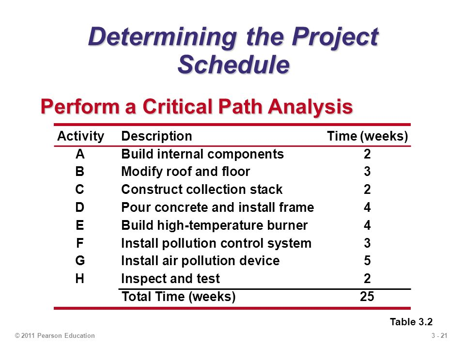 3 - 21© 2011 Pearson Education Determining the Project Schedule Perform a Critical Path Analysis Table 3.2 ActivityDescriptionTime (weeks) ABuild internal components2 BModify roof and floor3 CConstruct collection stack2 DPour concrete and install frame4 EBuild high-temperature burner4 FInstall pollution control system 3 GInstall air pollution device5 HInspect and test2 Total Time (weeks)25
