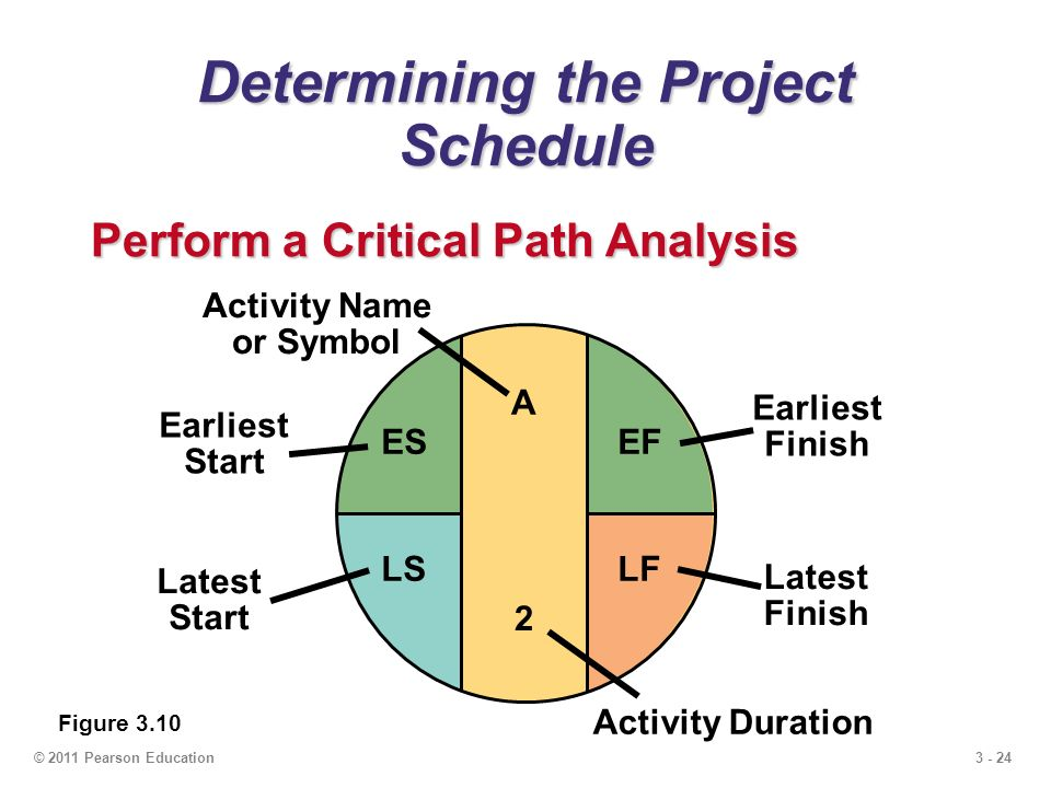 3 - 24© 2011 Pearson Education Determining the Project Schedule Perform a Critical Path Analysis Figure 3.10 A Activity Name or Symbol Earliest Start ES Earliest Finish EF Latest Start LS Latest Finish LF Activity Duration 2